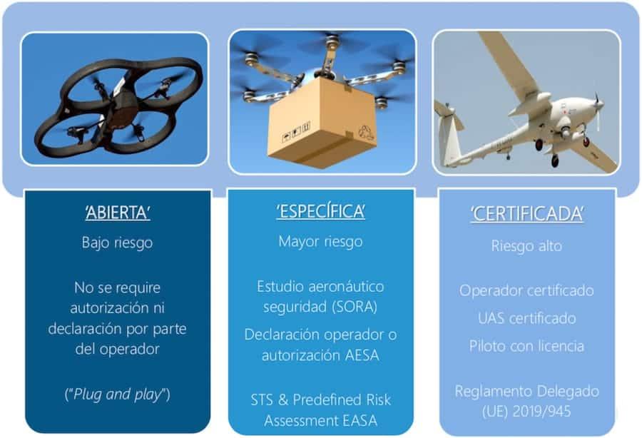 legislacion europea drones