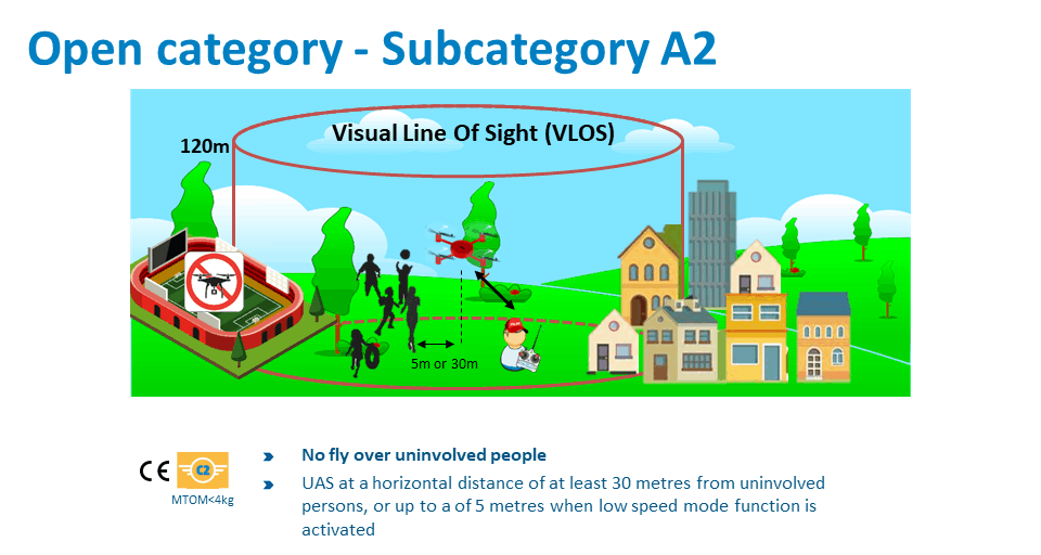 subcategoría A2