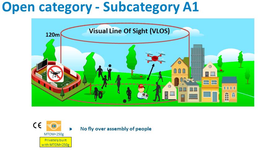 subcategoria a1